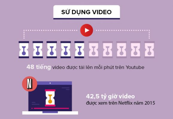 Những điều cần biết về Video Marketing 1