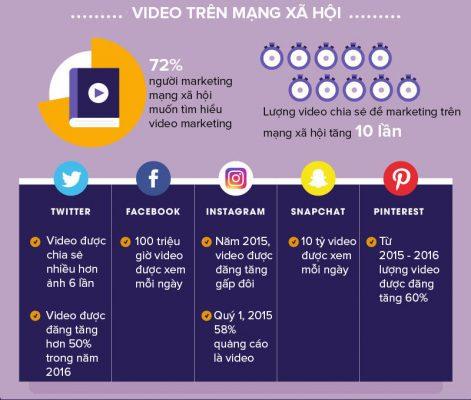 Những điều cần biết về Video Marketing 2